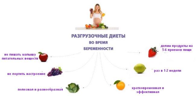 Белковая Диета При Беременности 3 Триместр