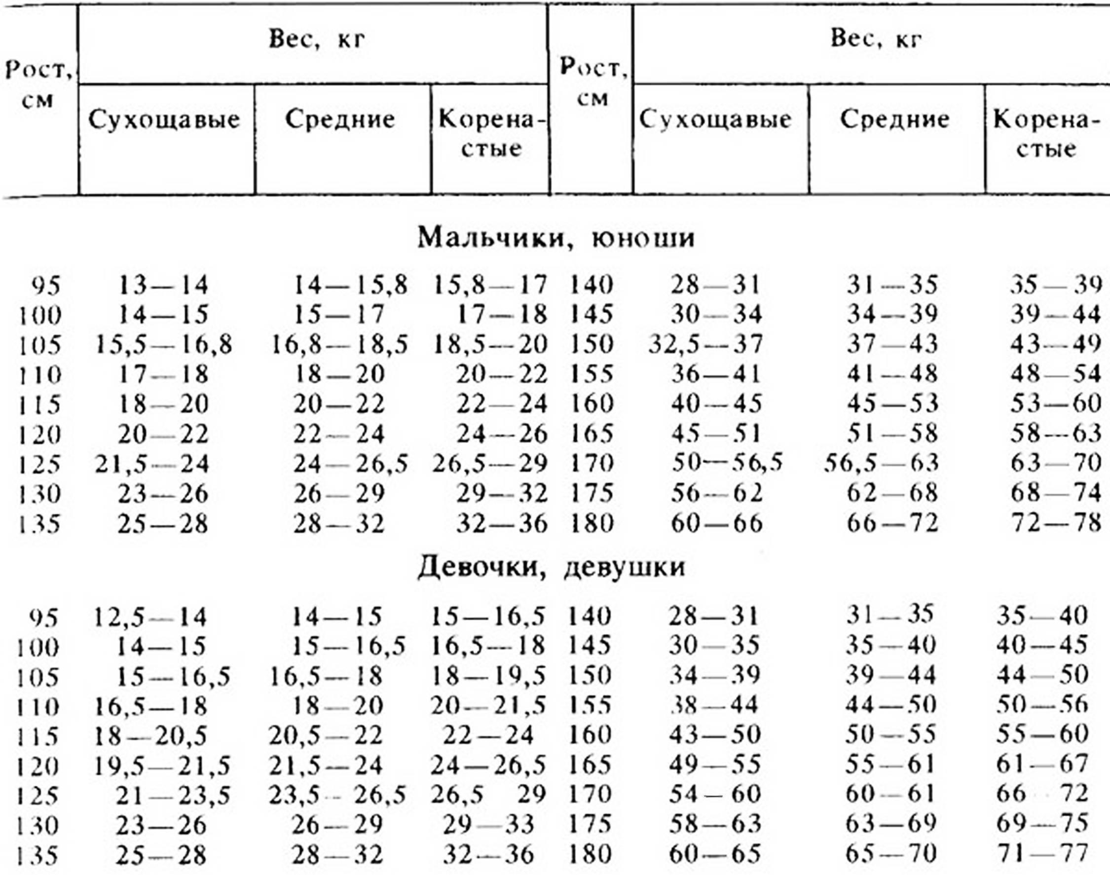 Рост ивес ребенка помесяцам ипогодам: таблицы иданные воз