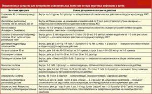10 последствий вреда антибиотиков