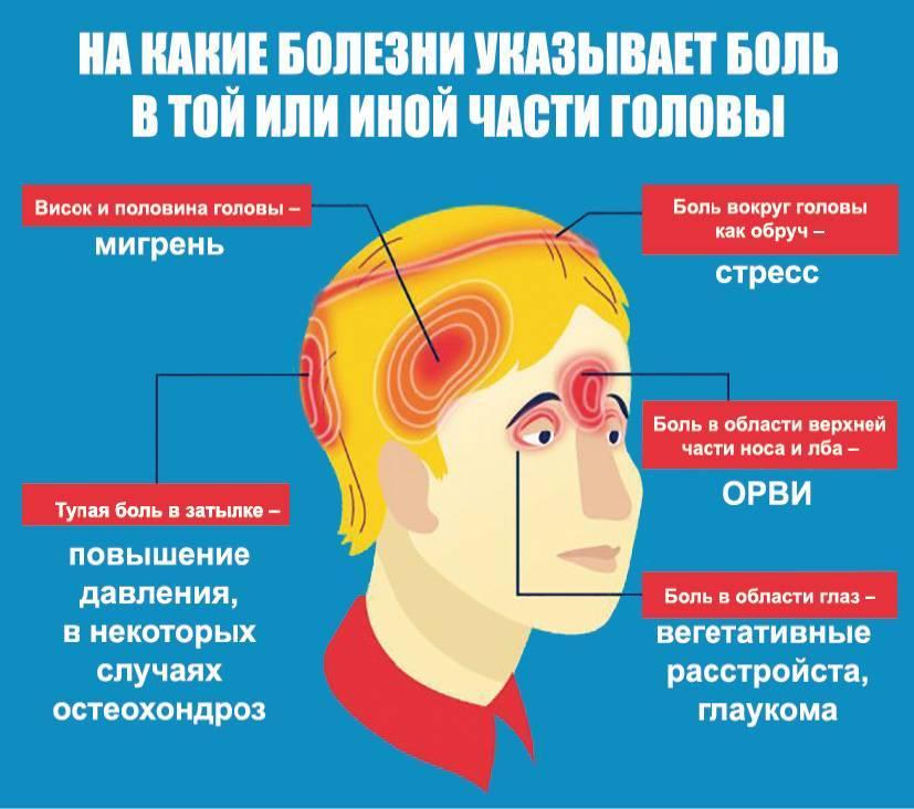 Можно ли умереть от головной боли? невролог — о симптомах и лечении мигрени