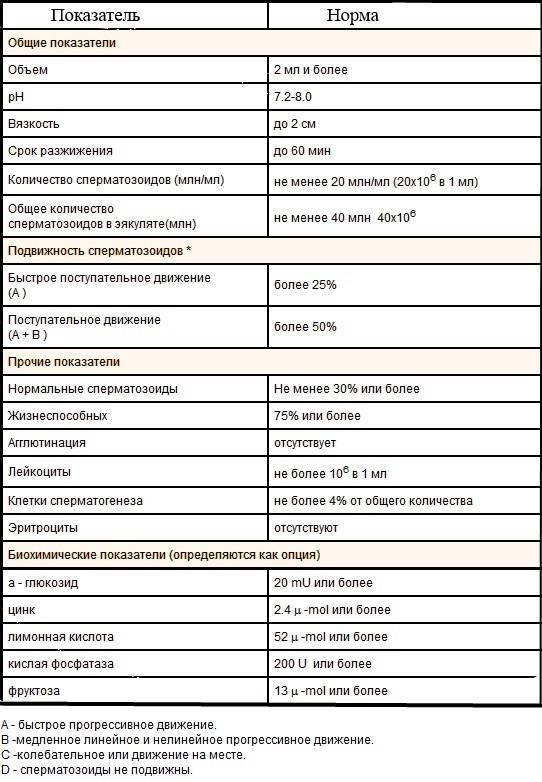 Какой врач нужен для спермограммы?