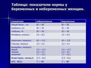 Сахар в крови при беременности: нормы, повышенный, пониженный