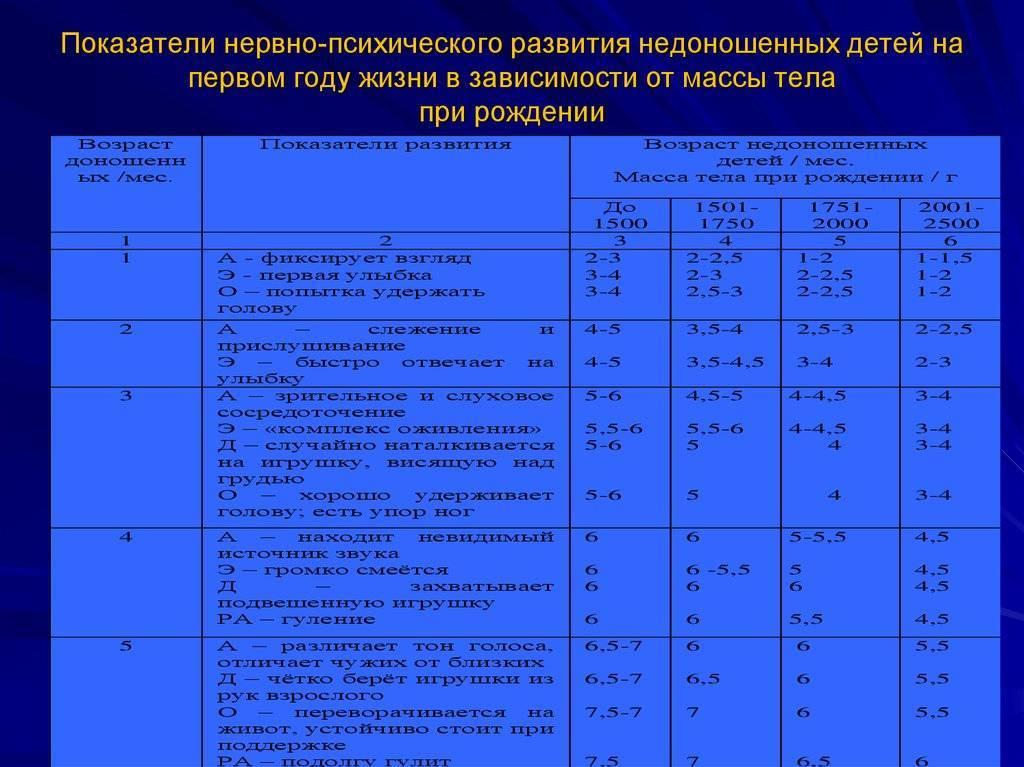 Недоношенные дети: развитие по месяцам до года, таблица веса и роста