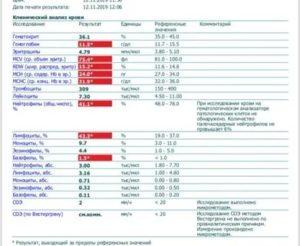 Эозинофилы норма у детей по возрасту таблица