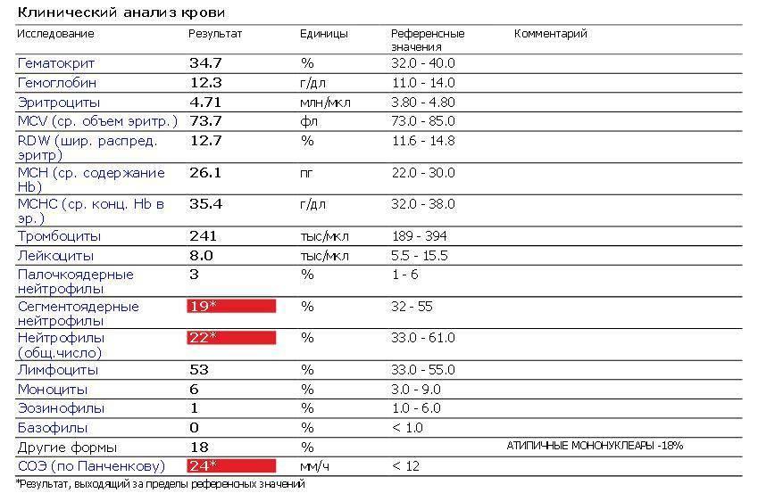 Что показывает анализ крови при мононуклеозе у детей