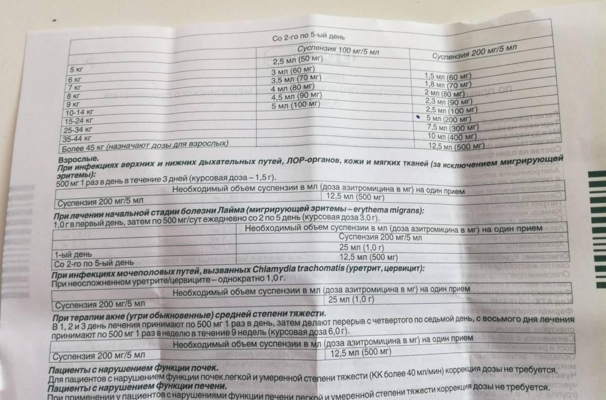 Суспензия азитромицин для детей, 200мг/5мл: инструкция по применению, цена, отзывы, аналоги