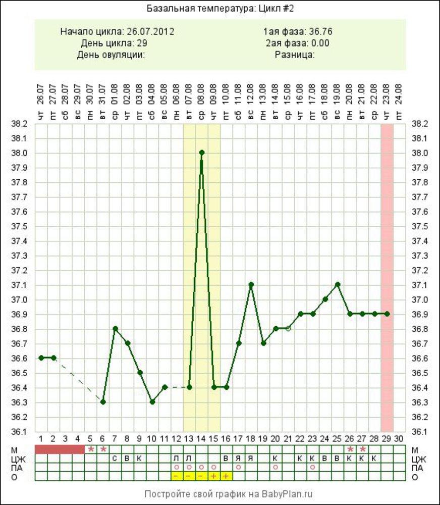 Температура перед месячными: почему поднимается, норма, зачем измерять