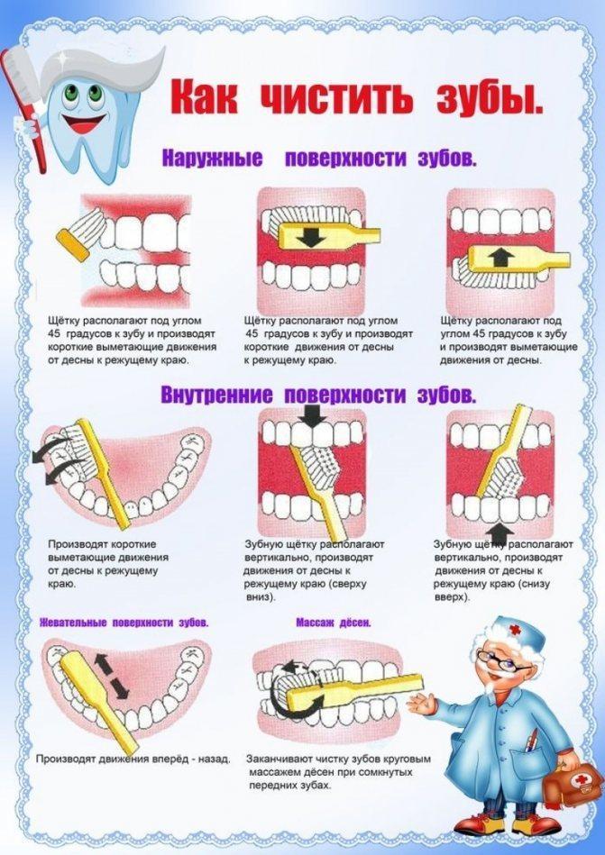 С какого возраста чистить зубы ребенку и как приучить малыша к чистке зубов