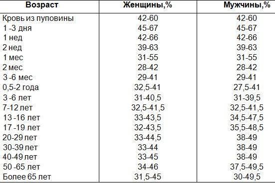 Норма лейкоцитов в крови у детей в таблице, низкие и повышенные значения у ребенка