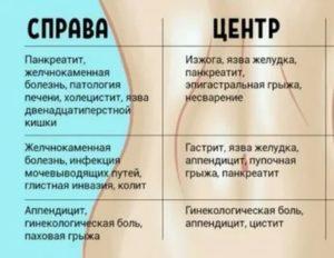 Боли в животе у пупка у ребенка: жалуется, что болит ниже, выше, возле пупка, причины