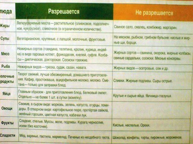 Диета при лямблиозе: правила питания и примерное меню
