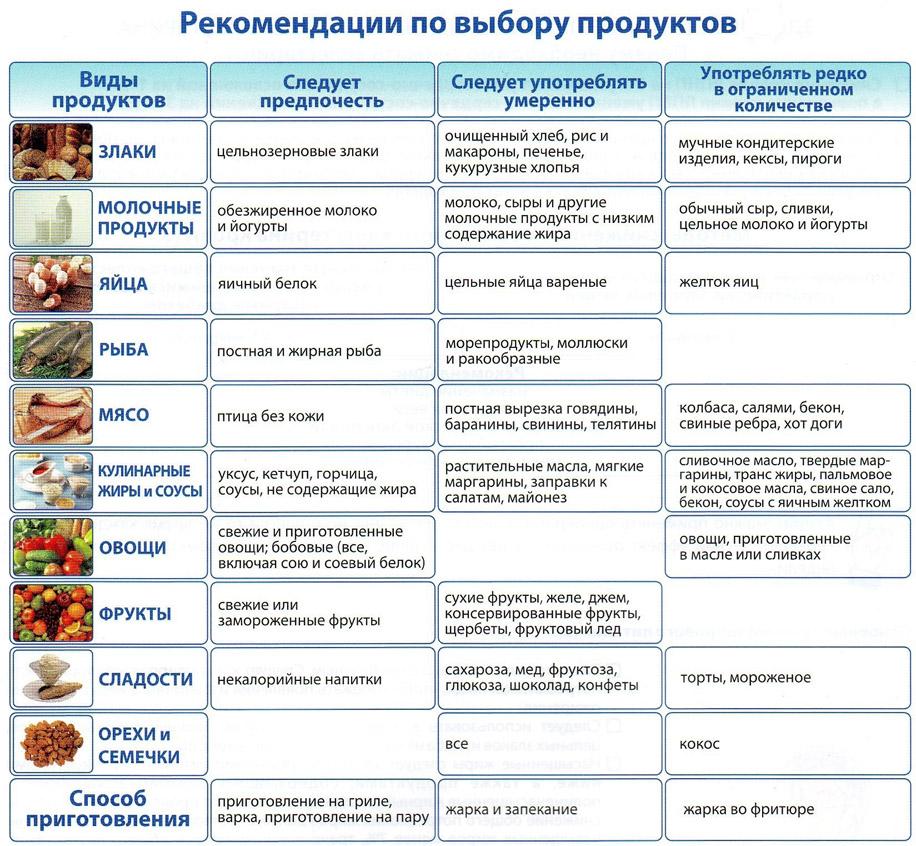 Диета при ацетоне у ребенка: в крови и моче, пример меню в таблице