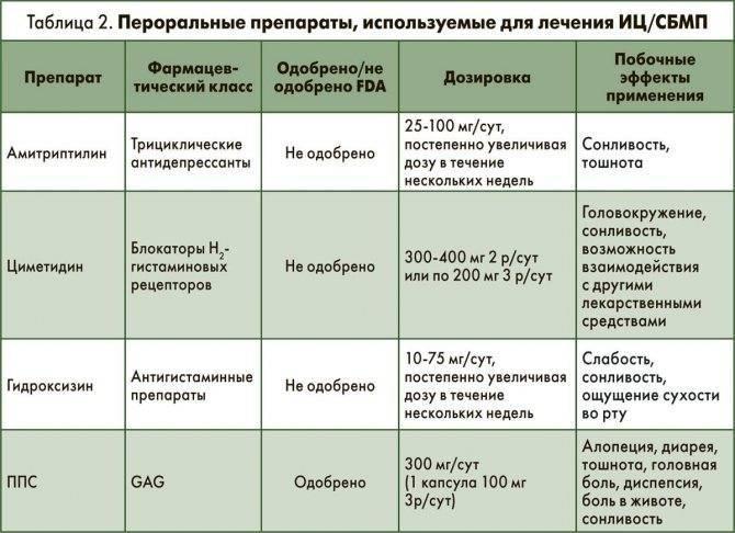 Лекарства от цистита для детей: таблетки (антибиотики, противомикробные, обезболивающие), свечи, суспензии, фитопрепараты