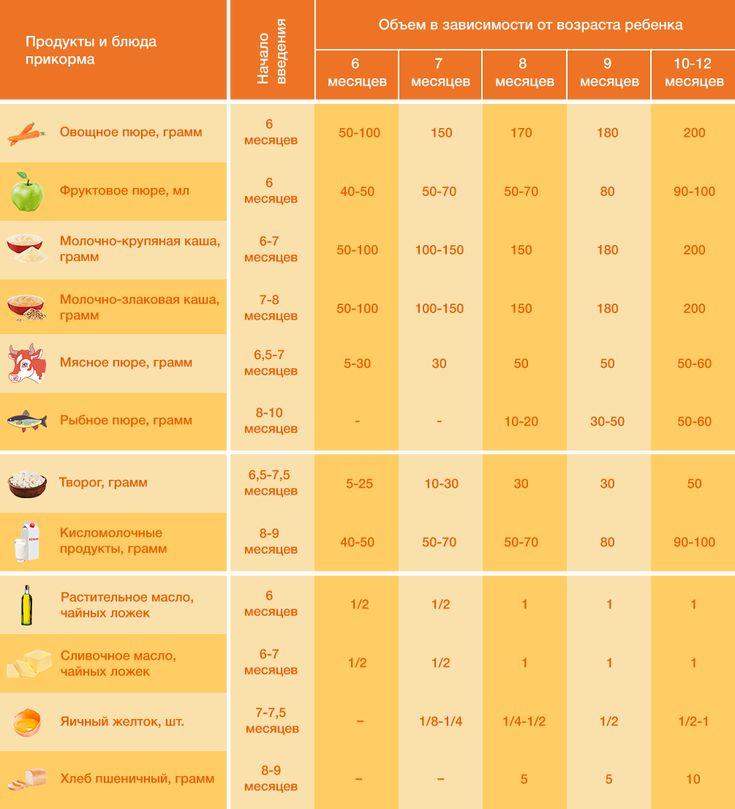 Как приготовить фруктовое пюре для грудничка