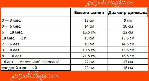 Размеры детские в таблице