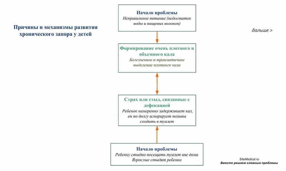 Энкопрез у детей: симптомы и лечение, советы комаровского