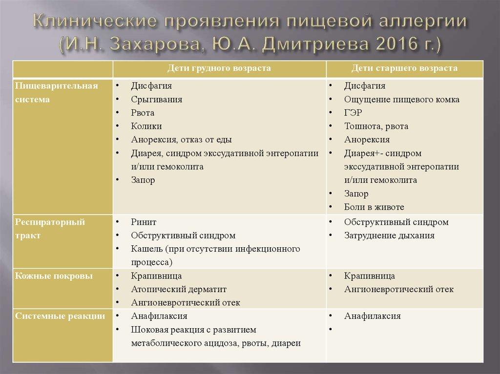 Как проявляется аллергия на глютен у ребенка и грудничка: симптомы и фото
