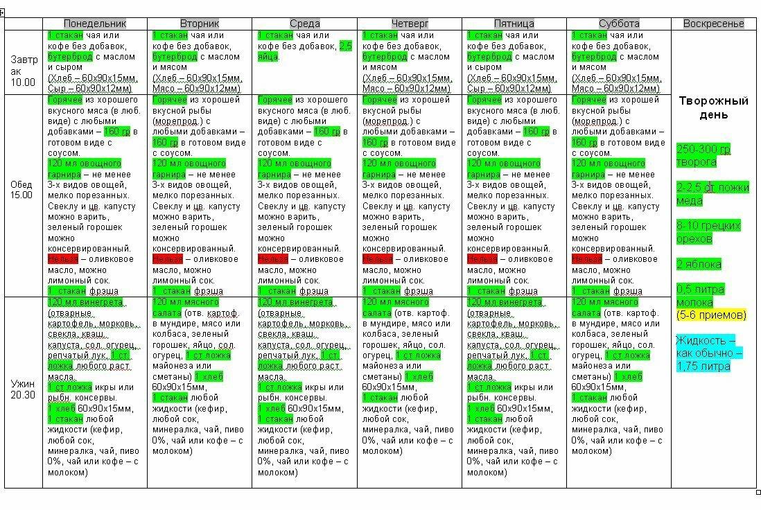 Диета 5п стол, что можно, чего нельзя (таблица), меню на неделю