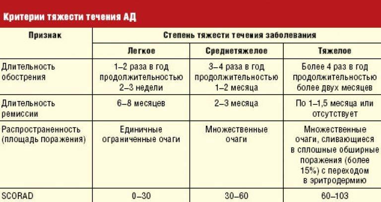 Папулезная сыпь: причины высыпаний, проявления и лечение | fok-zdorovie.ru