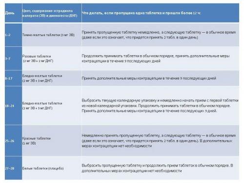 Противозачаточные таблетки клайра - инструкция по применению, побочные эффекты, отзывы, цена