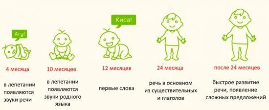 Во сколько дети начинают разговаривать: информация и советы специалистов