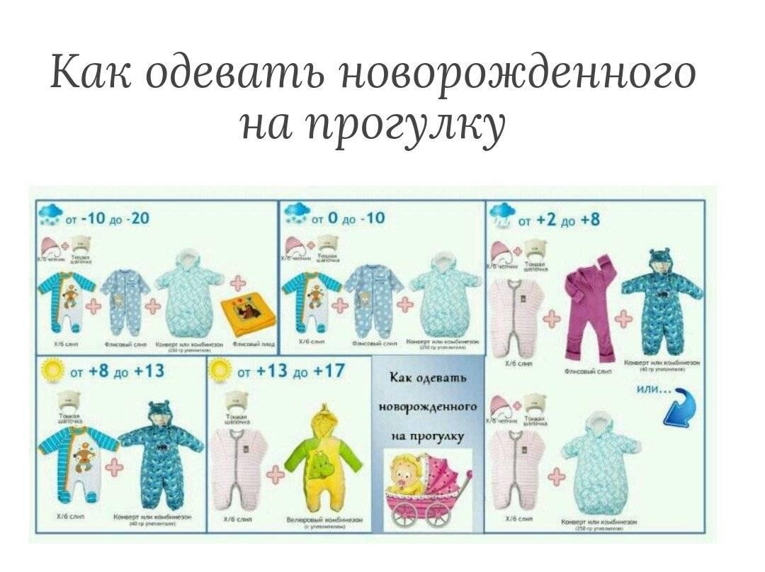 Как правильно одеть ребенка по погоде?