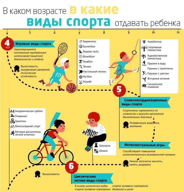Выбираем вид спорта для ребёнка, учитывая его характер, телосложение, темперамент и состояние здоровья. выбираем спорт для ребенка по его темпераменту,…
