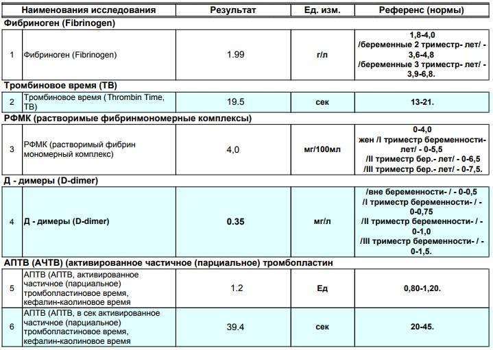 Фибриноген при беременности: норма на разных триместрах, почему показатель повышен или понижен