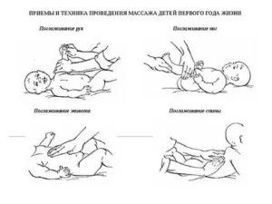 Показания и противопоказания к массажу у детей