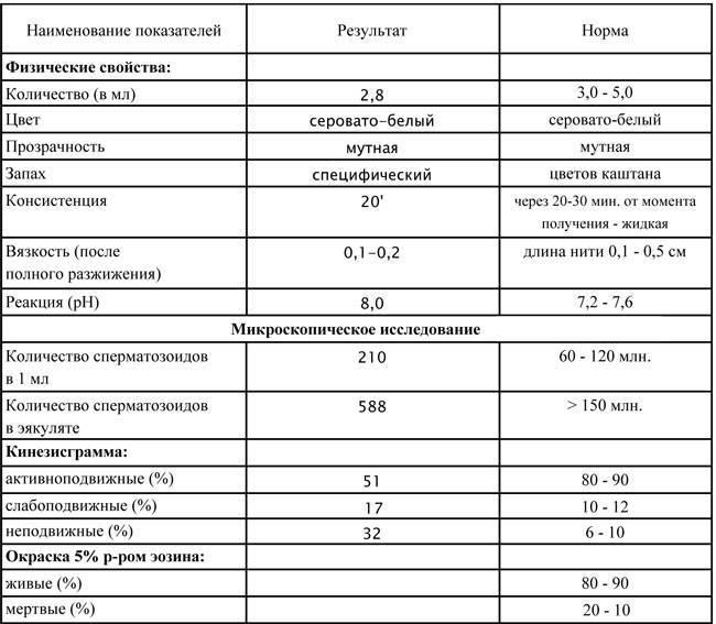 Как улучшить спермограмму? препараты для улучшения морфологии спермограммы, лечение при плохой спермограмме