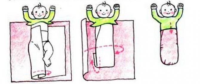 Как правильно пеленать новорожденного. пеленание ребенка