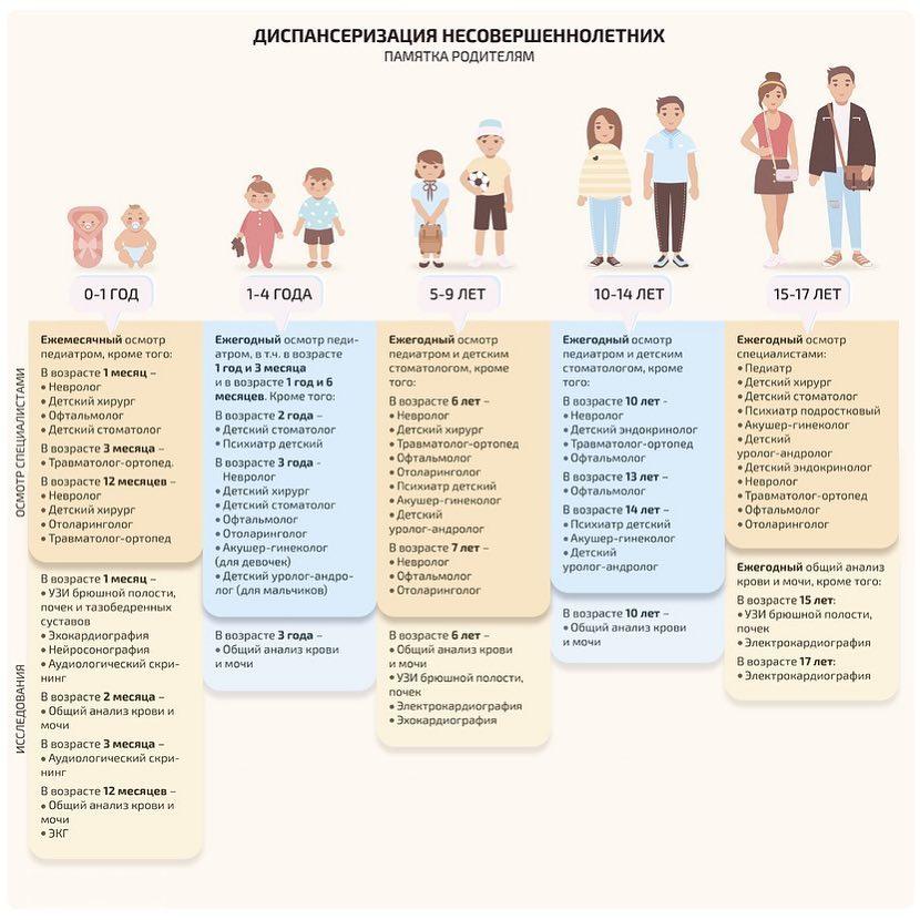 Медосмотры медицинских работников   портал 1nep.ru