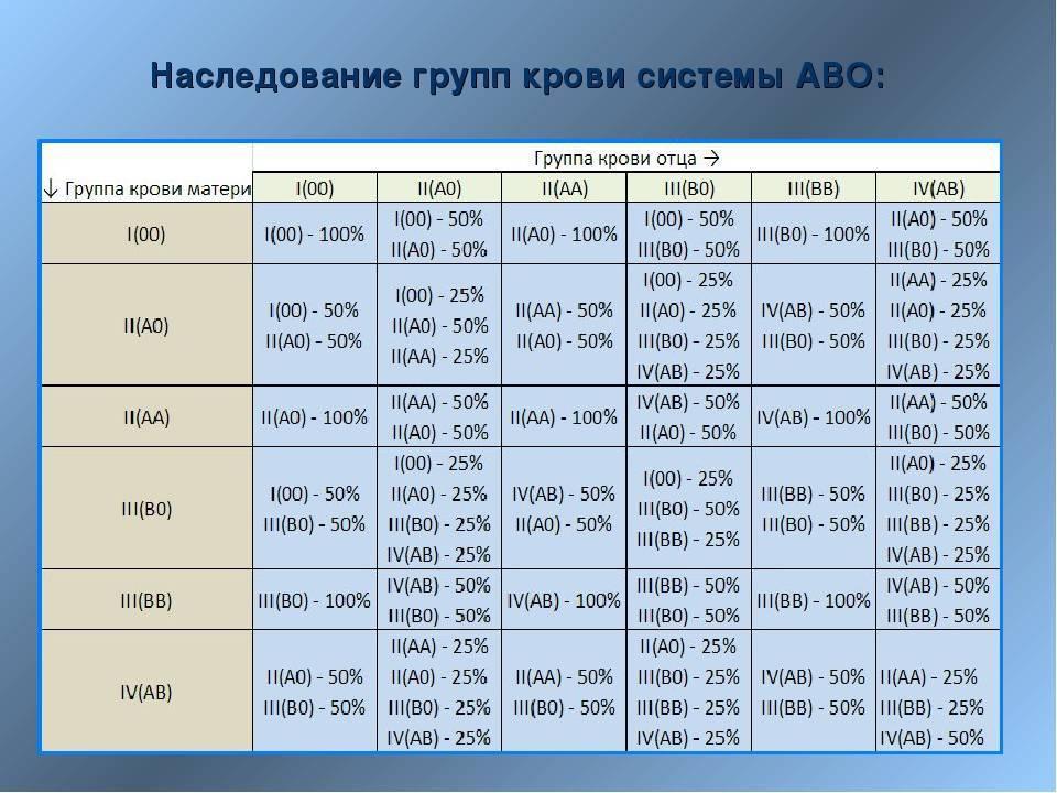 Таблица определения пола ребенка по группе крови родителей, матери и отца