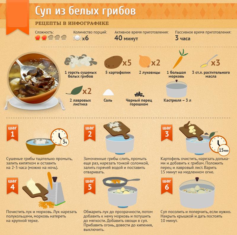 Можно ли детям шампиньоны в 1,2, 3, 4, 5, 6 лет, мнение комаровского