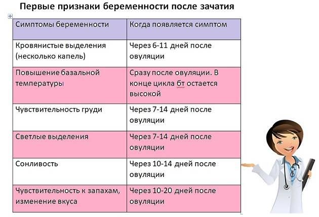 7 признаков выделений после овуляции, если зачатие произошло