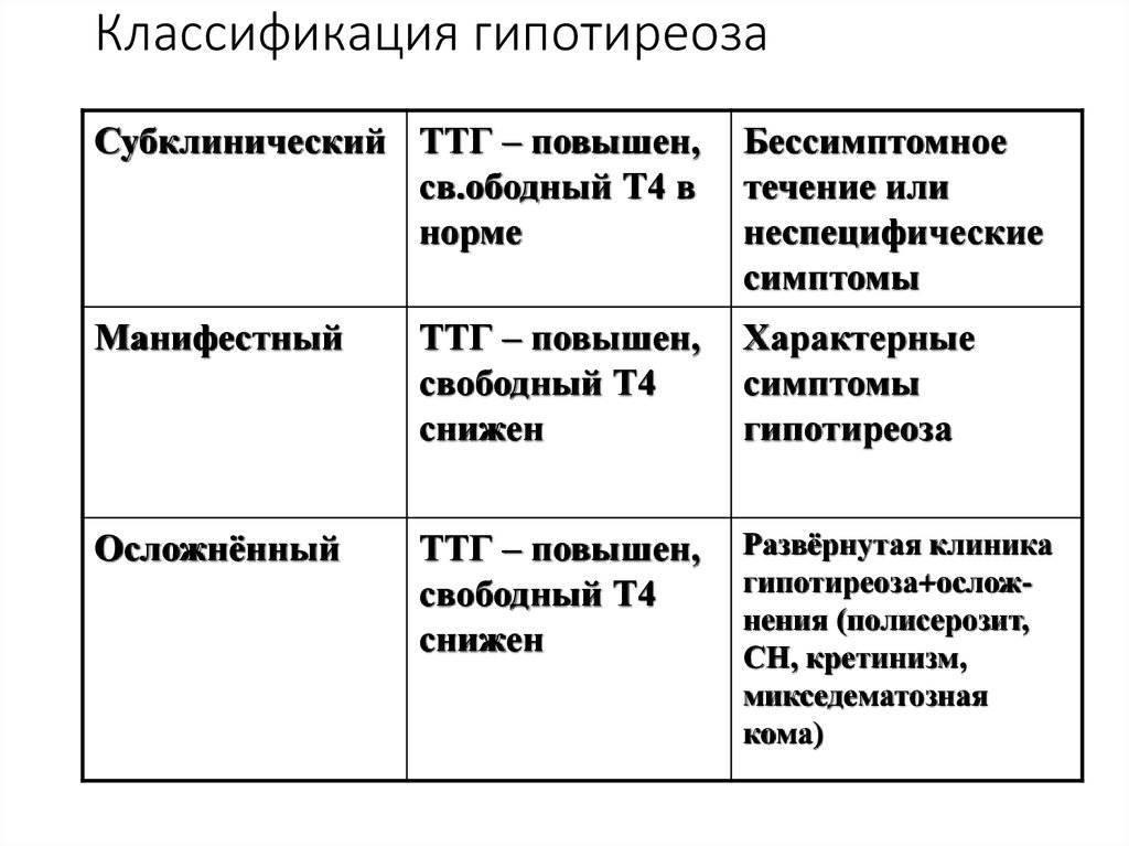 Гипотиреоз у новорожденных: симптомы и лечение - sammedic.ru