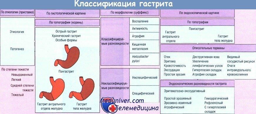 Симптомы и лечение гастрита у детей