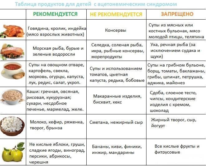 Диета при ацетоне у детей: основные принципы и рецепты