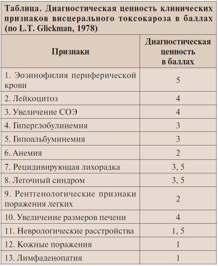Лечение токсокароза у взрослых и детей. препараты. схемы. профилактика. фото. видео
