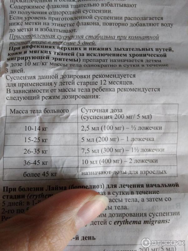 Оспамокс (250, 500 и 1 000 мг): инструкция и отзывы