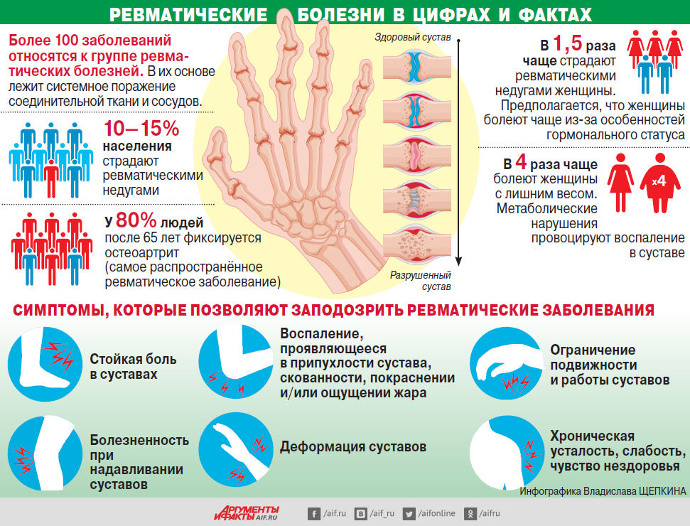 Особенности ревматизма у детей: виды, симптомы, лечение, профилактика