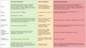 При поносе чем кормить: 4 группы запрещённых продуктов и советы педиатра – диета, что можно и что нельзя есть при диарее, список продуктов питания