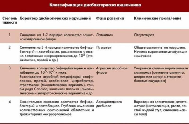 Дисбактериоз у грудничков: симптомы, причины, лечение (анализ на дисбактериоз)
