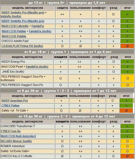 Автокресла 9-36кг - рейтинг и подробные заключения (по 2019г)