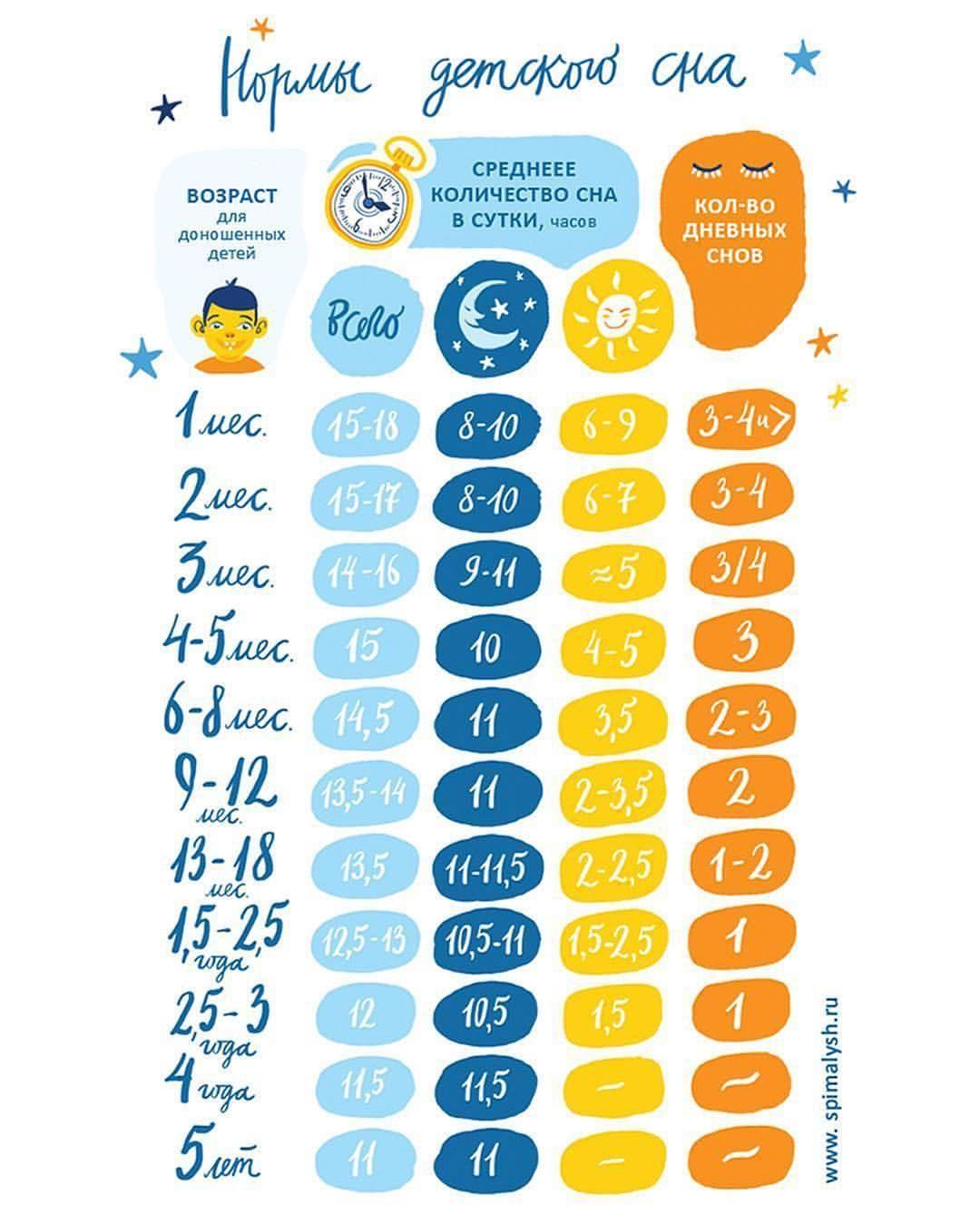 Нормы сна и бодрствования для детей: таблица