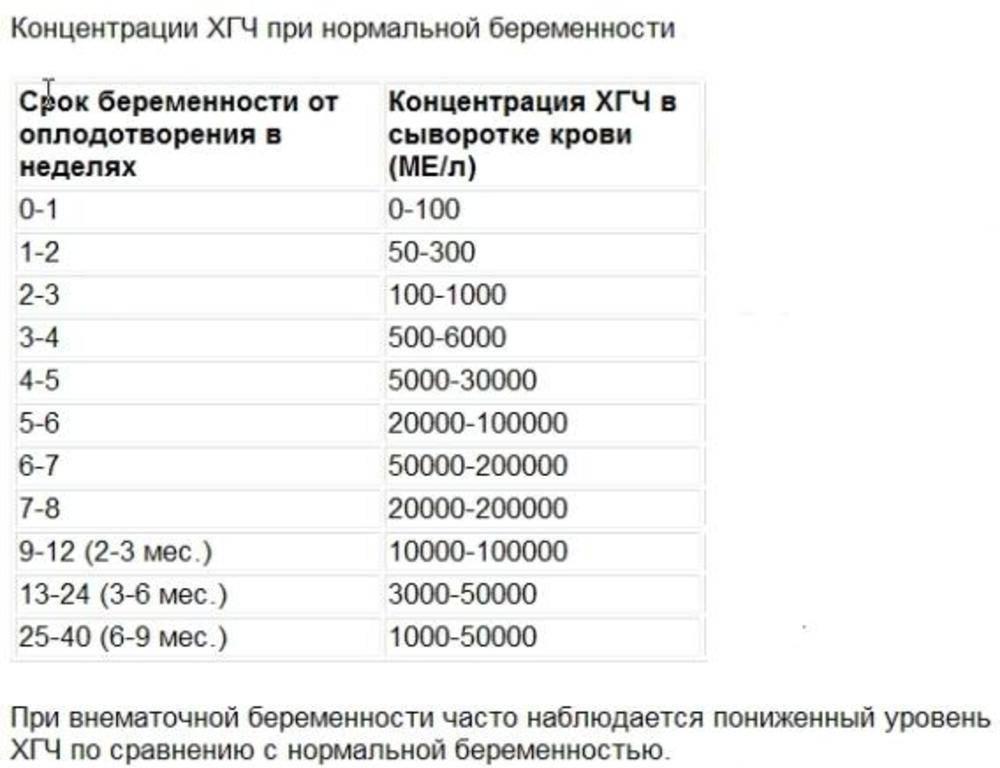 Хгч при беременности: что это такое, таблица норм по неделям, хгч-анализ на кровь – расшифровка уровней, оценка результата на гормон и динамика, тест на ранних сроках, что показывает повышенный уровень