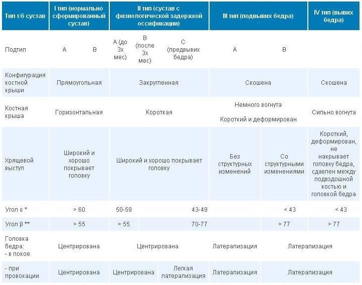 Узи тазобедренного сустава у детей: таблица нормы углов у новорожденных, расшифровка протокола, подготовка, показания, проведение исследования при дисплазии, где сделать