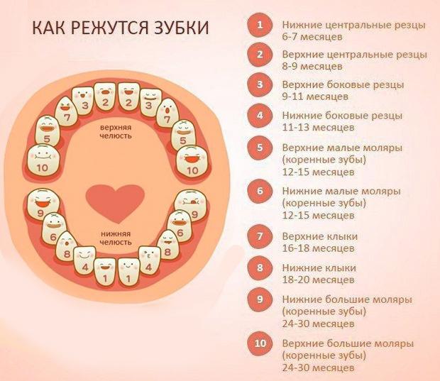 Как облегчить боль при прорезывании зубов у грудничка