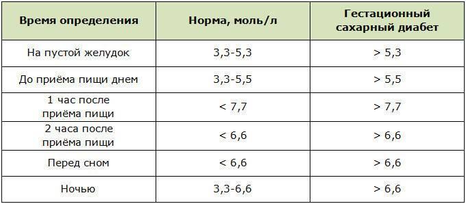 Норма сахара в крови у беременных женщин: таблица допустимого уровня глюкозы