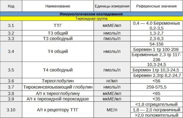 Ттг - норма у женщин по возрасту, таблица значений